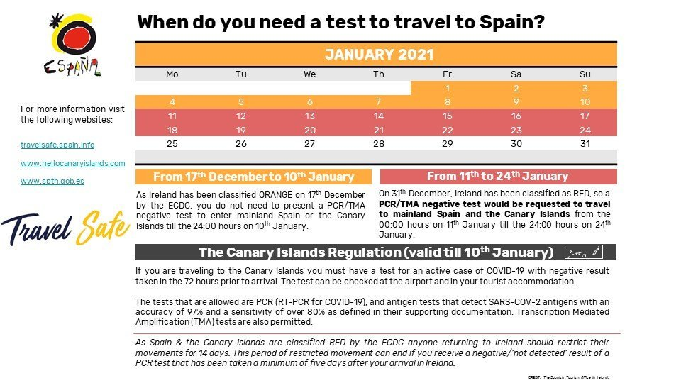 Requirements for entry to Spain from 11th January